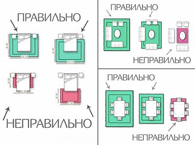 Размер и положение ковра в интерьере